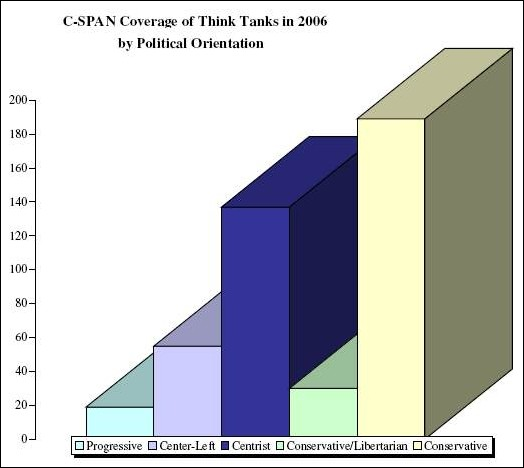 CSPAN's Bias Towards Conservative Tank Tanks Exposed